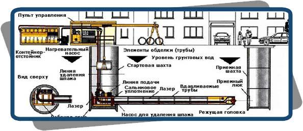 Схема микротоннелирования